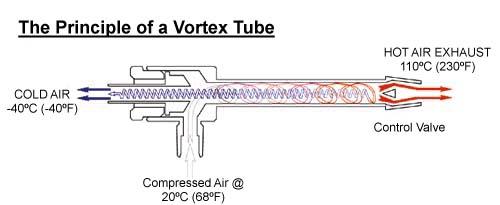 Vortex Tube Design Pdf